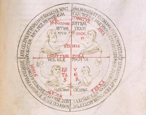 Le quattro stagioni, i quattro elementi naturali. Archivio della Badia di Cava, Codice Beda, 3